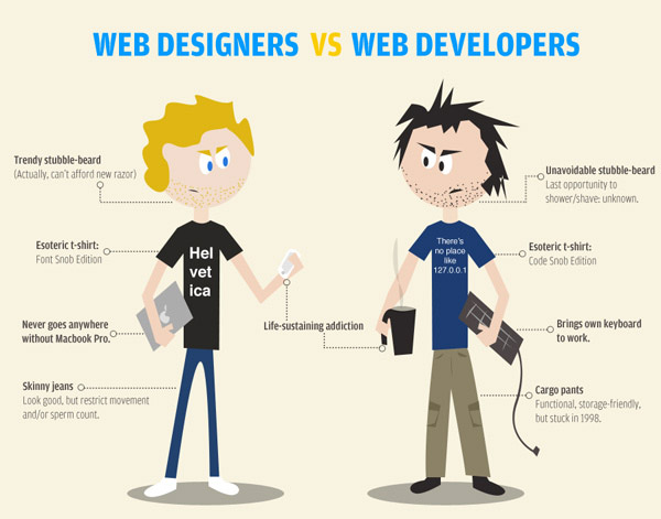 Web designers vs web developers